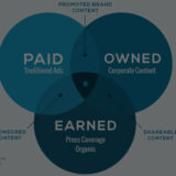Paid earned e owned media